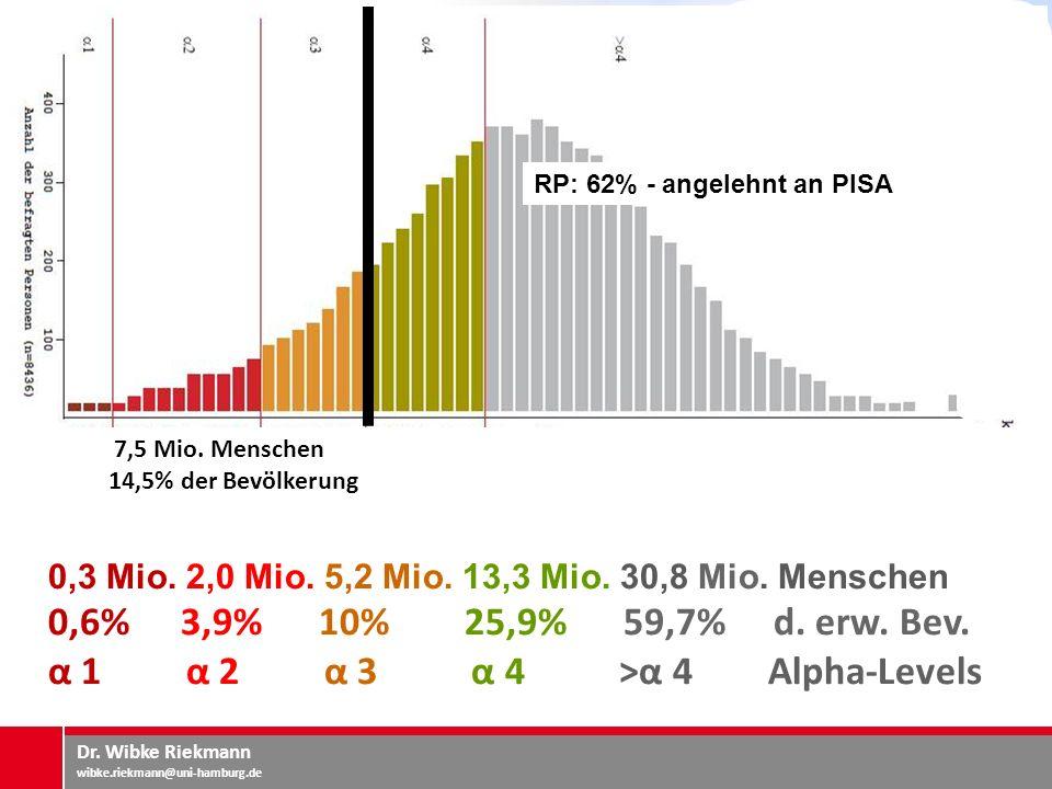 α 1 α 2 α 3 α 4 >α 4 Alpha-Levels