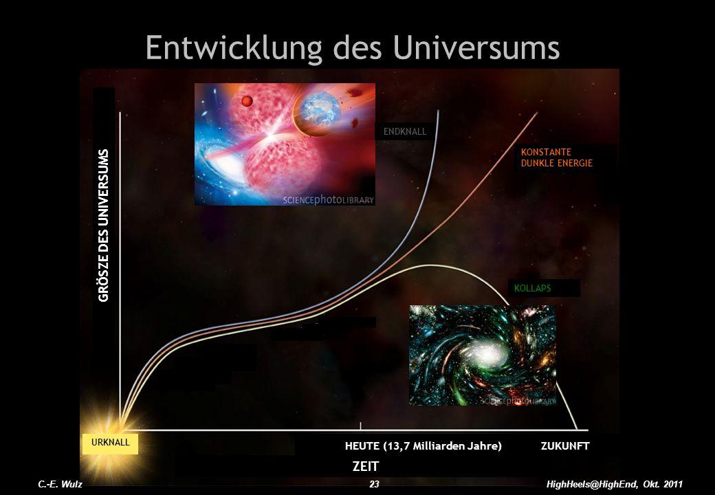 HEUTE (13,7 Milliarden Jahre) ZUKUNFT