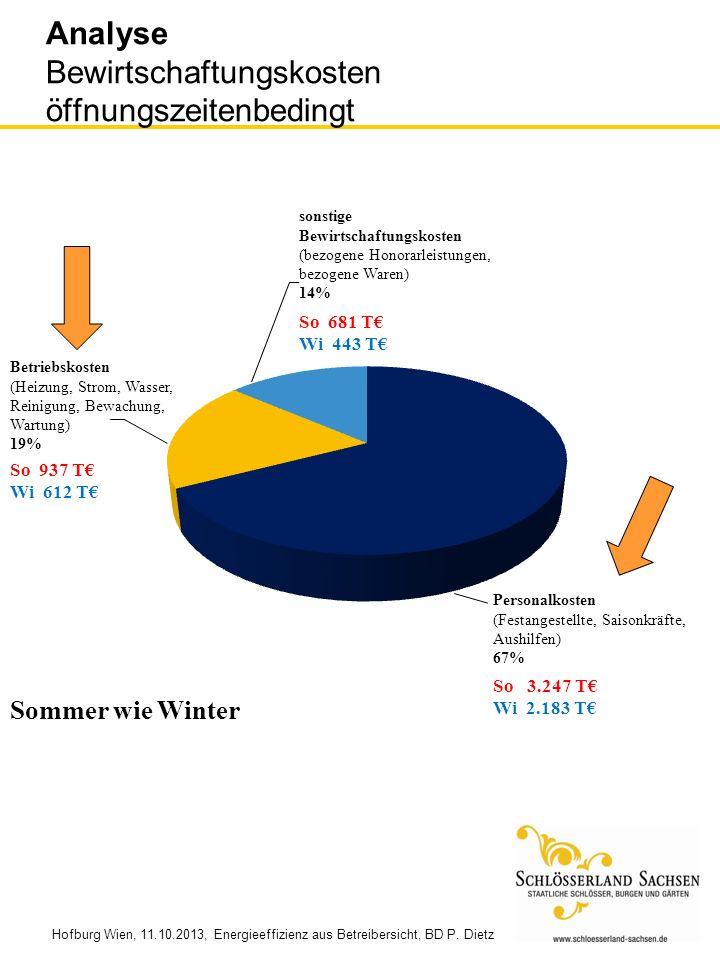 Analyse Bewirtschaftungskosten öffnungszeitenbedingt