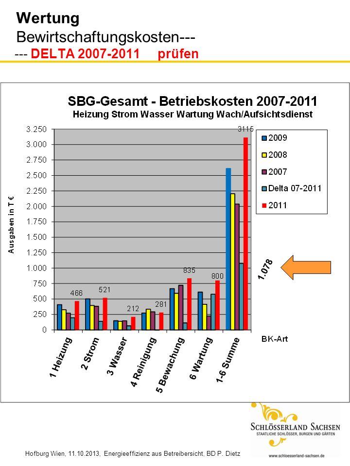 Wertung Bewirtschaftungskosten--- --- DELTA 2007-2011 prüfen