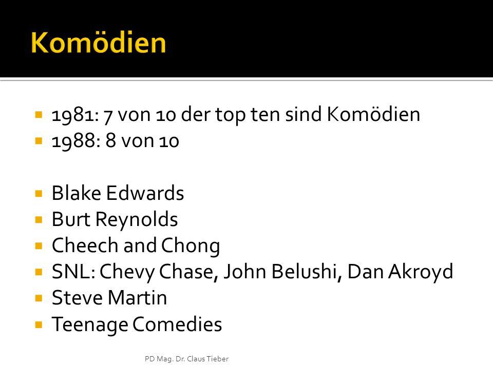 Komödien 1981: 7 von 10 der top ten sind Komödien 1988: 8 von 10