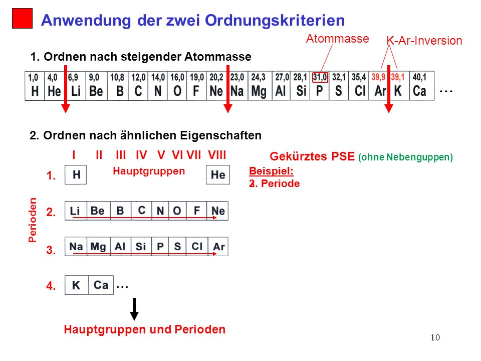 ... Anwendung der zwei Ordnungskriterien ... Atommasse K-Ar-Inversion