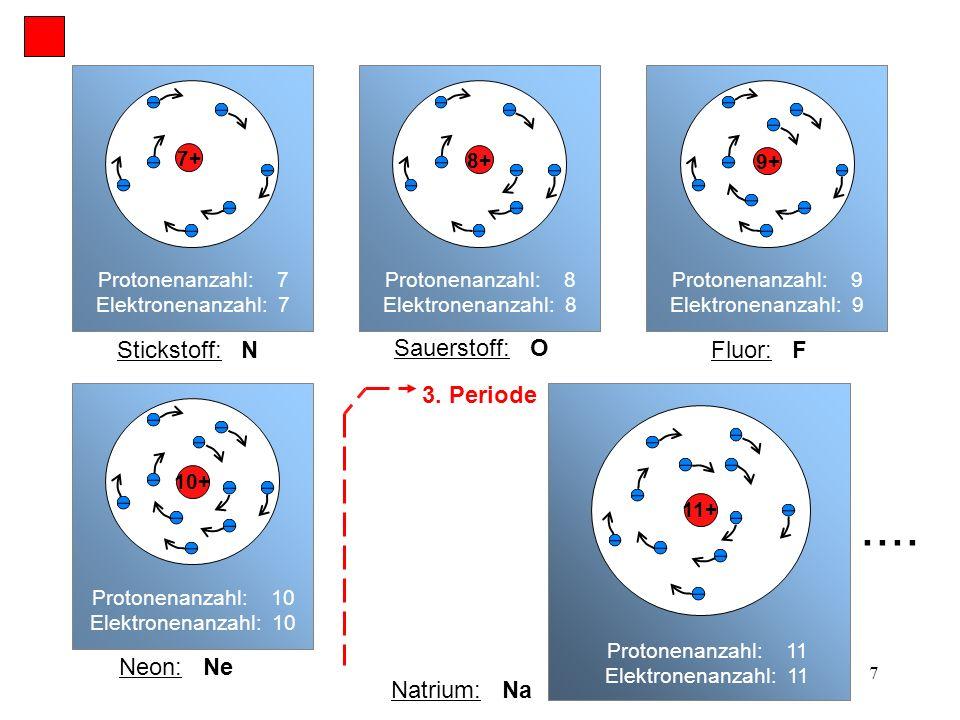 .... Stickstoff: N Sauerstoff: O Fluor: F 3. Periode Neon: Ne