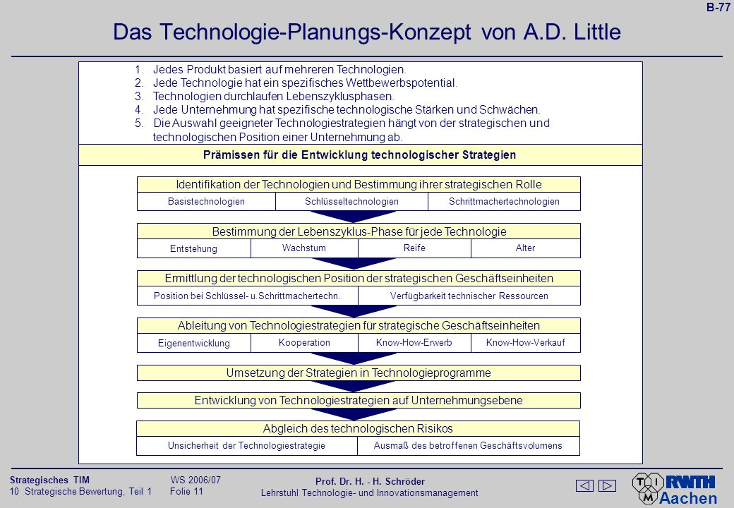 Das Technologie-Planungs-Konzept von A.D. Little