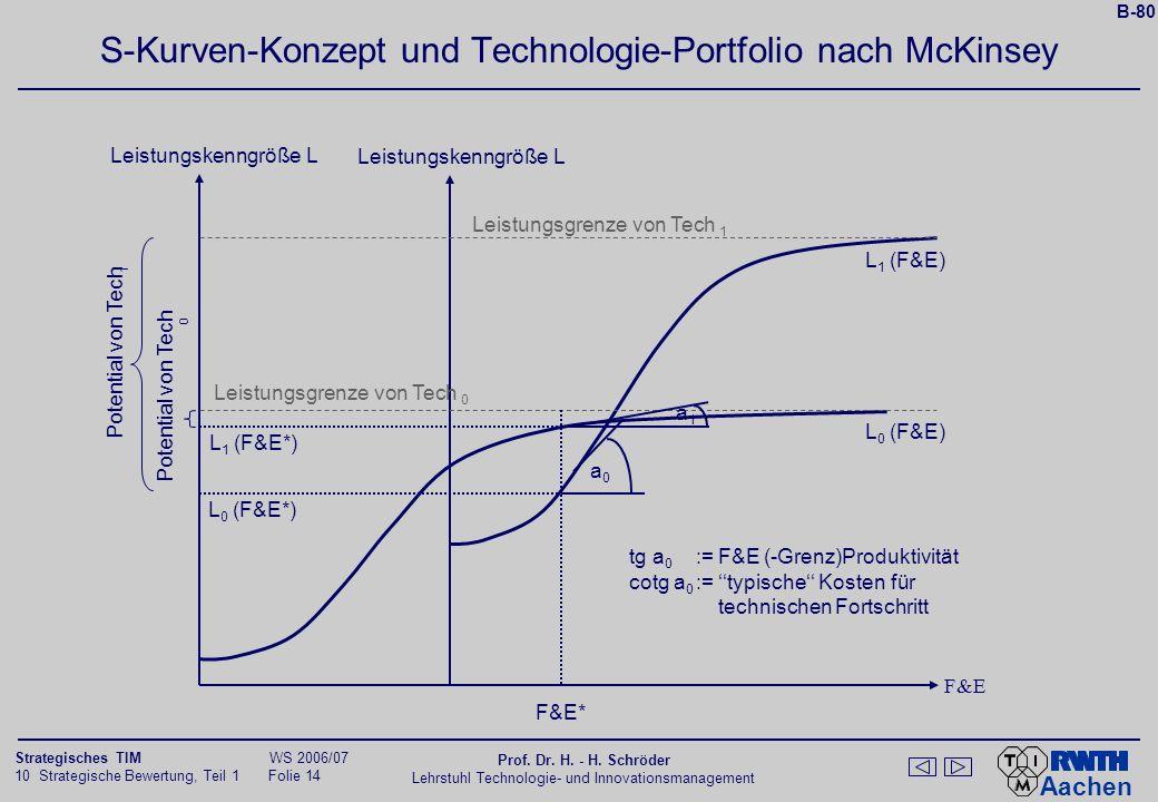 S-Kurven-Konzept und Technologie-Portfolio nach McKinsey