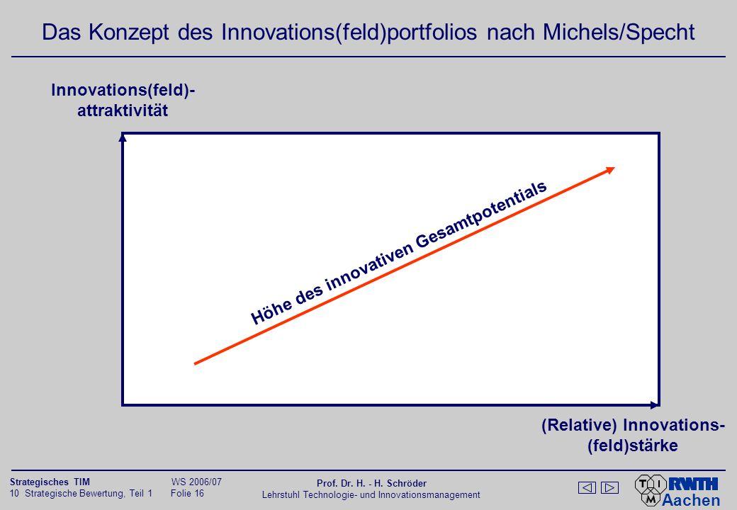 Das Konzept des Innovations(feld)portfolios nach Michels/Specht