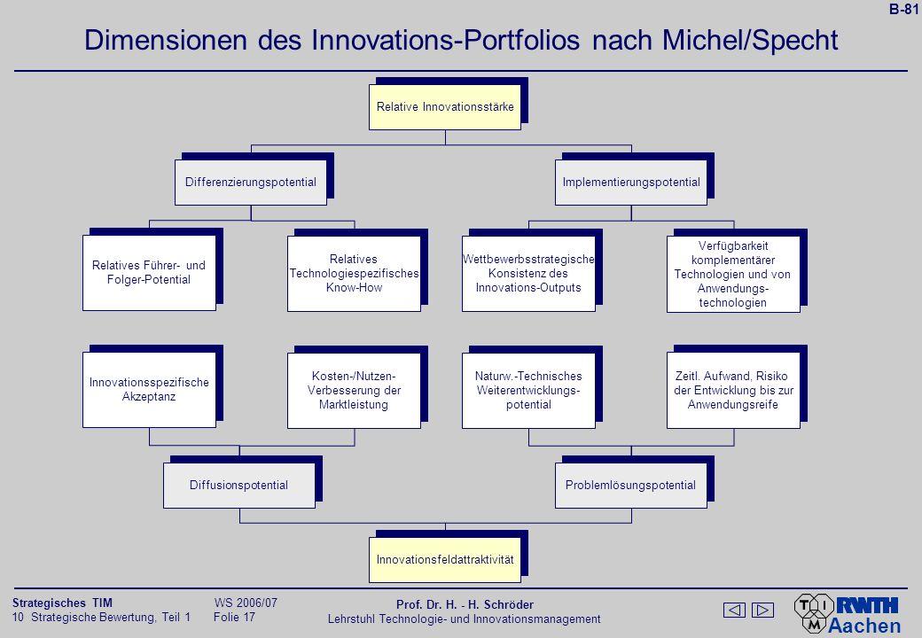 Dimensionen des Innovations-Portfolios nach Michel/Specht