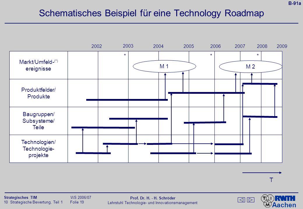Schematisches Beispiel für eine Technology Roadmap