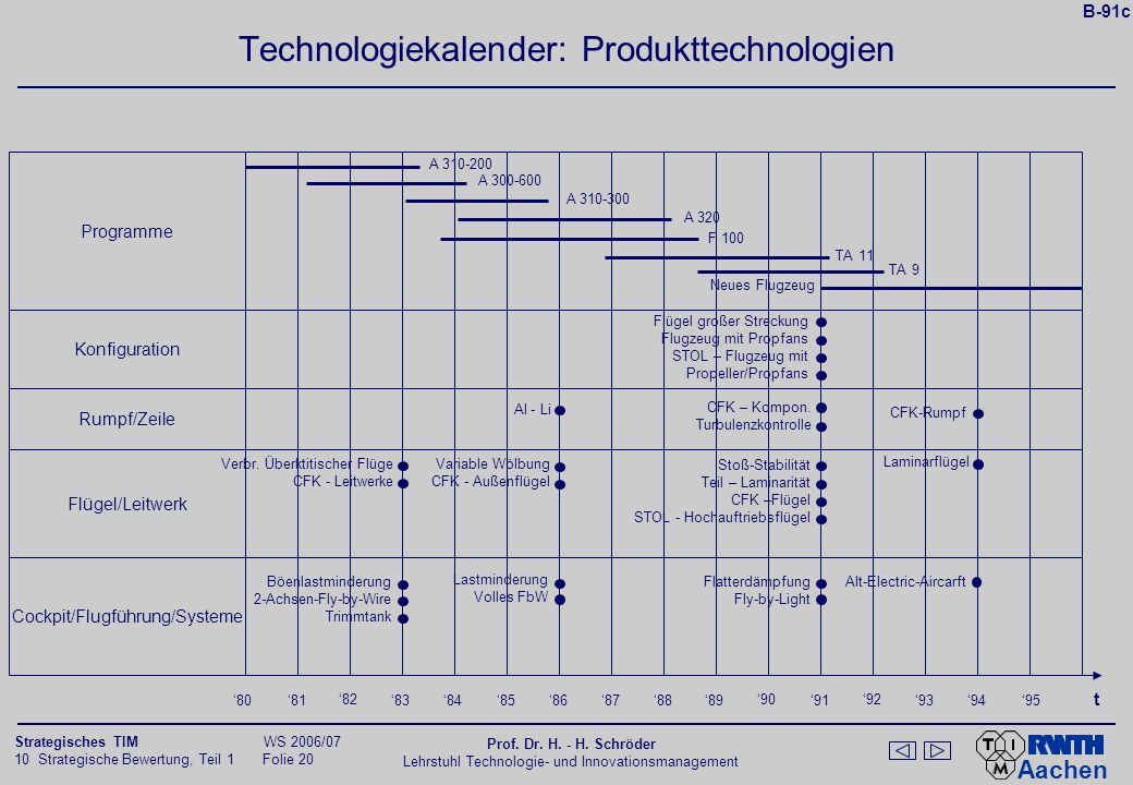 Technologiekalender: Produkttechnologien