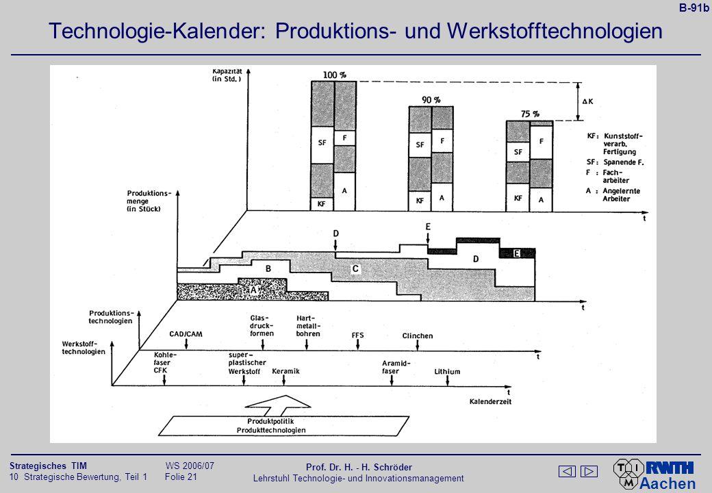 Technologie-Kalender: Produktions- und Werkstofftechnologien