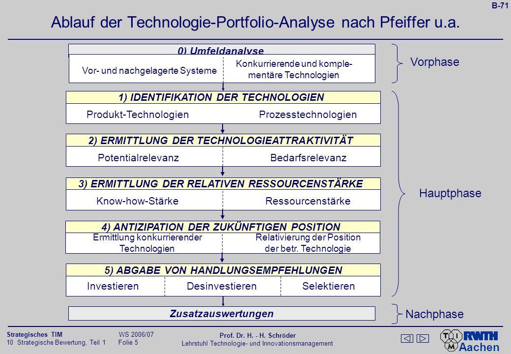 Ablauf der Technologie-Portfolio-Analyse nach Pfeiffer u.a.