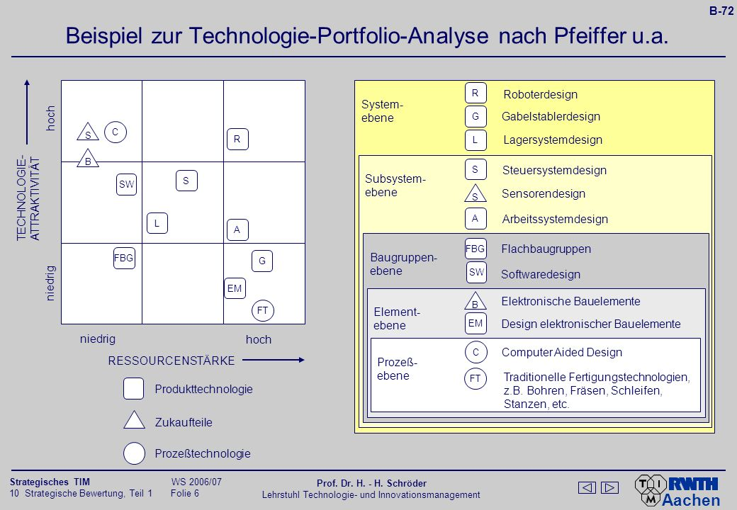 Beispiel zur Technologie-Portfolio-Analyse nach Pfeiffer u.a.