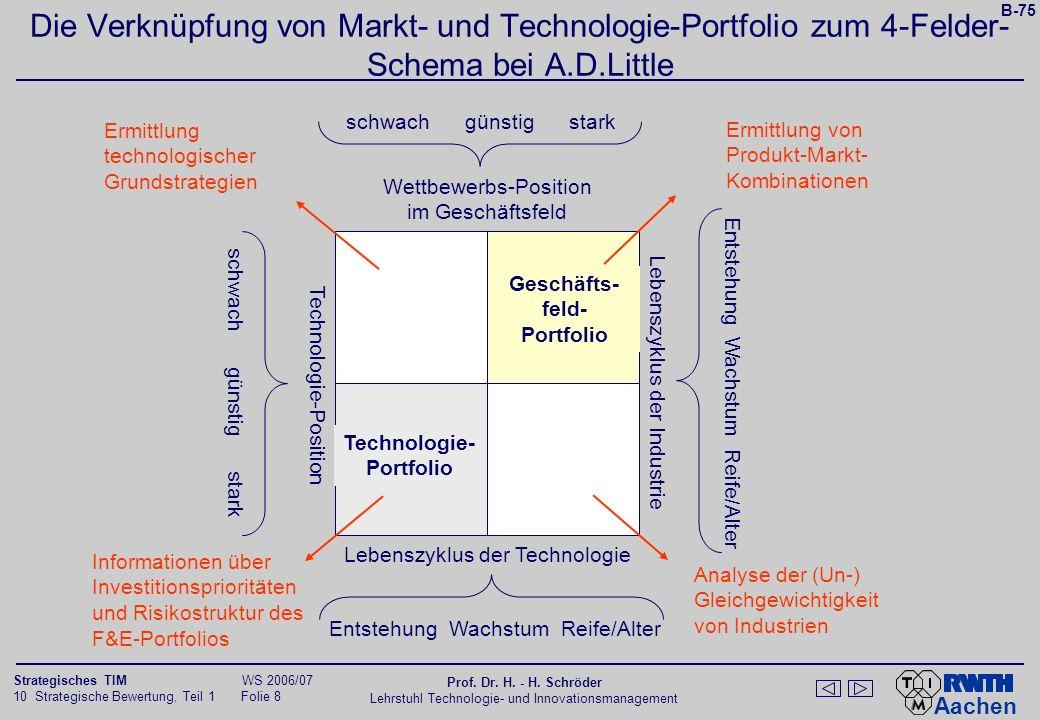 Geschäfts- feld- Portfolio Technologie- Portfolio