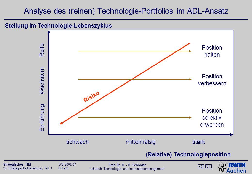 Analyse des (reinen) Technologie-Portfolios im ADL-Ansatz