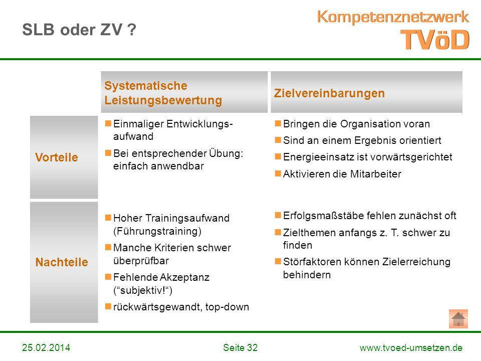 SLB oder ZV Systematische Leistungsbewertung Zielvereinbarungen