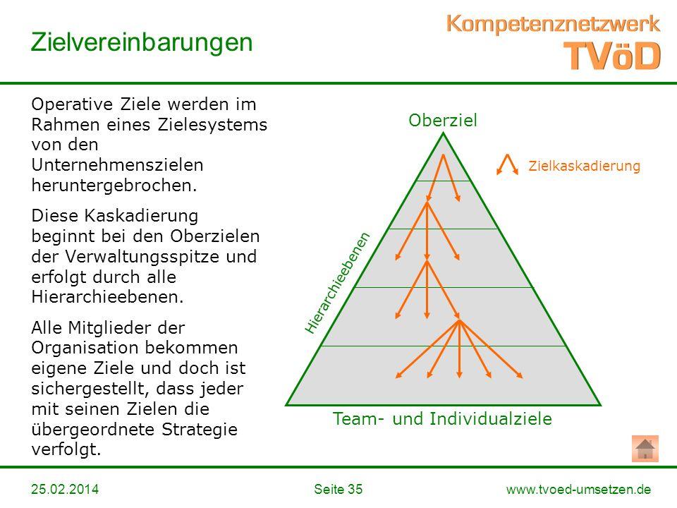 Team- und Individualziele