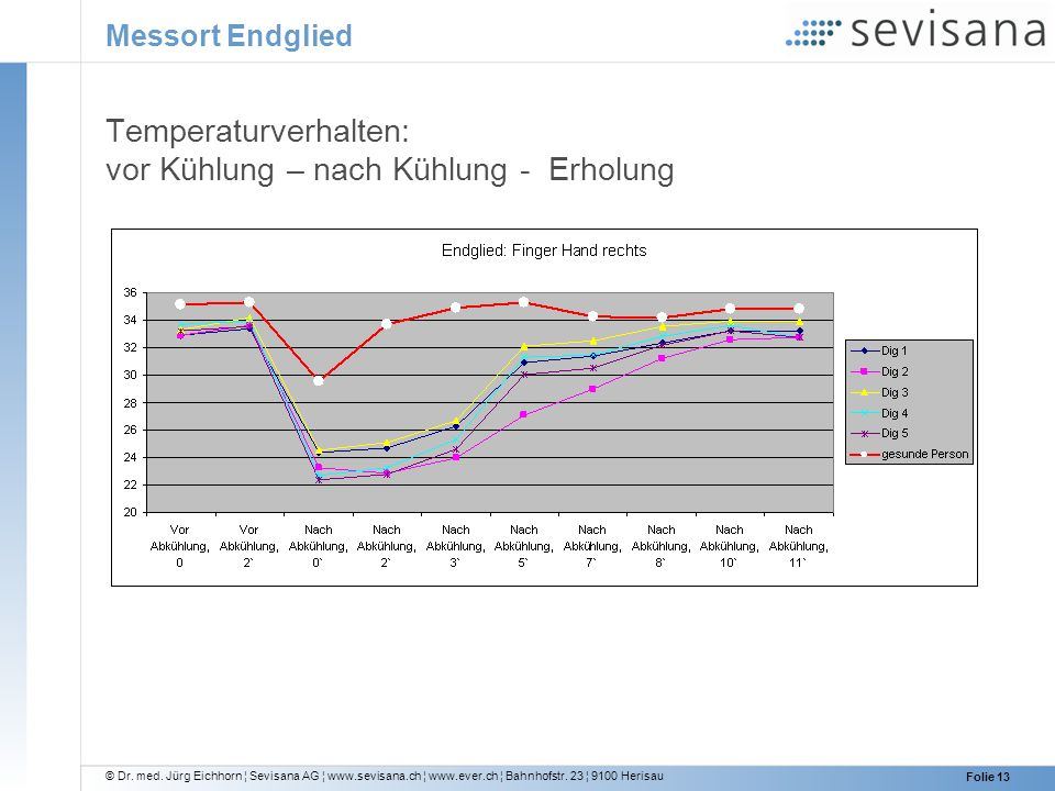 Temperaturverhalten: vor Kühlung – nach Kühlung - Erholung