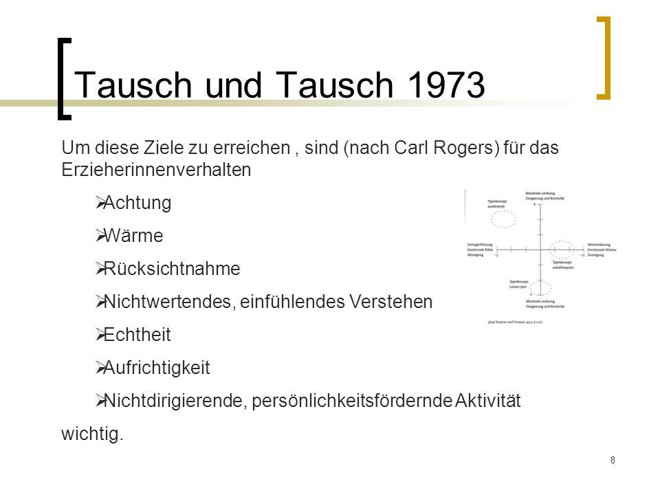 Tausch und Tausch 1973 Um diese Ziele zu erreichen , sind (nach Carl Rogers) für das Erzieherinnenverhalten.