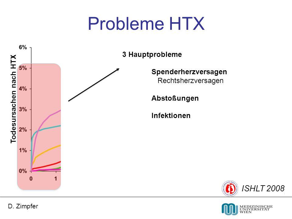 Probleme HTX ISHLT 2008 3 Hauptprobleme Spenderherzversagen