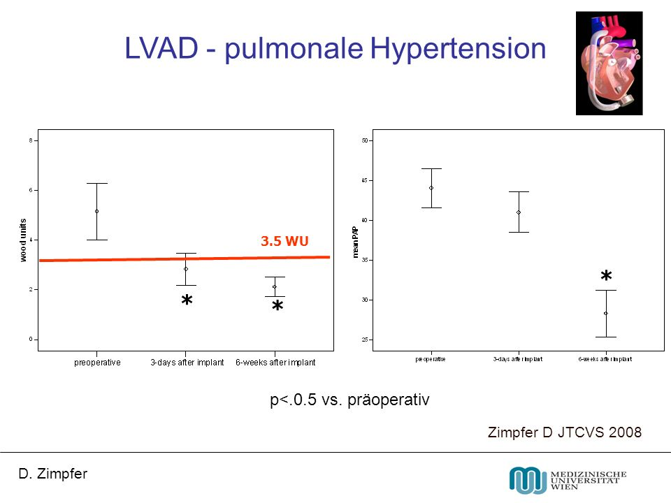 LVAD - pulmonale Hypertension