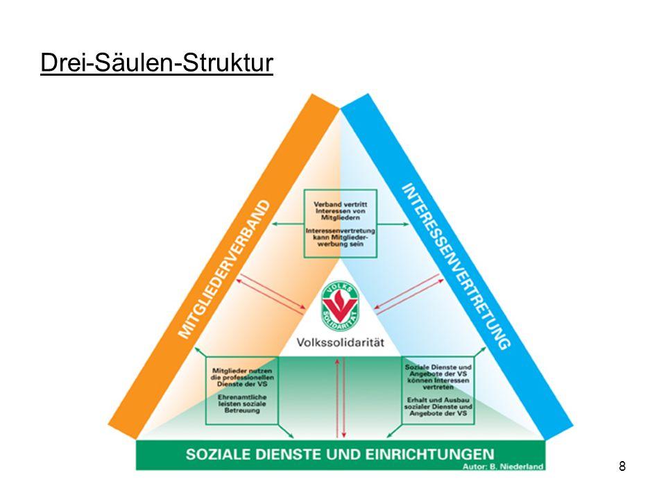 Drei-Säulen-Struktur