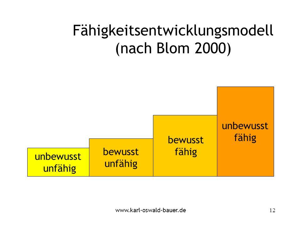 Fähigkeitsentwicklungsmodell (nach Blom 2000)