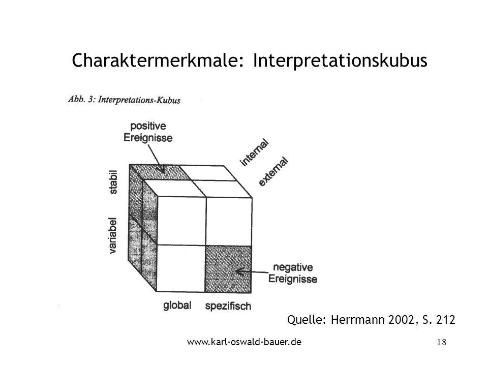 Charaktermerkmale: Interpretationskubus