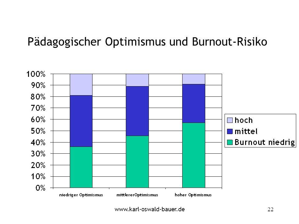 Pädagogischer Optimismus und Burnout-Risiko