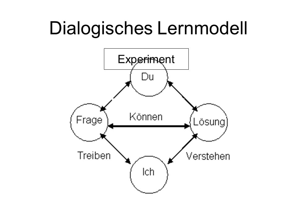 Dialogisches Lernmodell