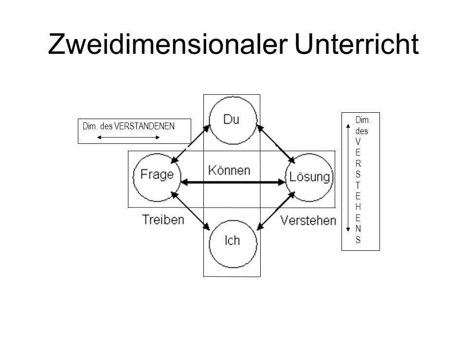 Zweidimensionaler Unterricht