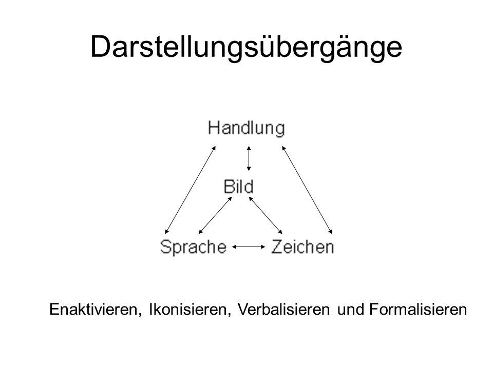 Darstellungsübergänge