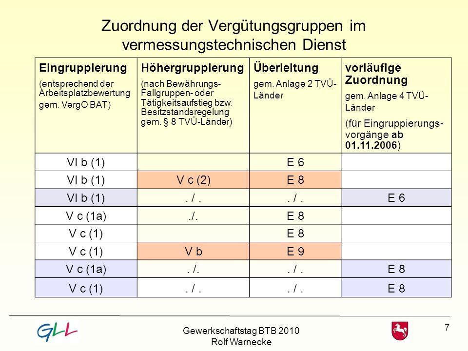 Zuordnung der Vergütungsgruppen im vermessungstechnischen Dienst
