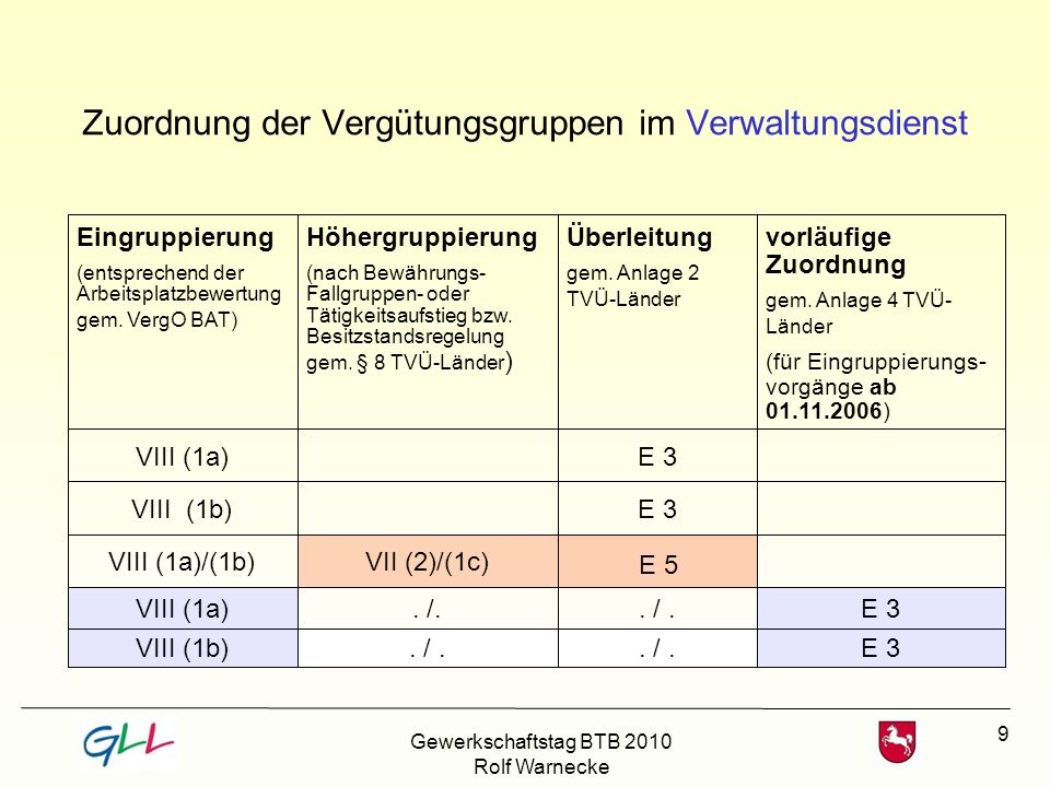 Zuordnung der Vergütungsgruppen im Verwaltungsdienst