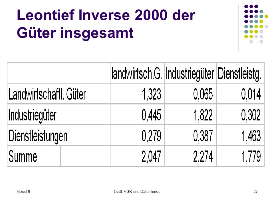 Leontief Inverse 2000 der Güter insgesamt