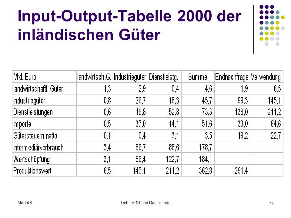 Input-Output-Tabelle 2000 der inländischen Güter