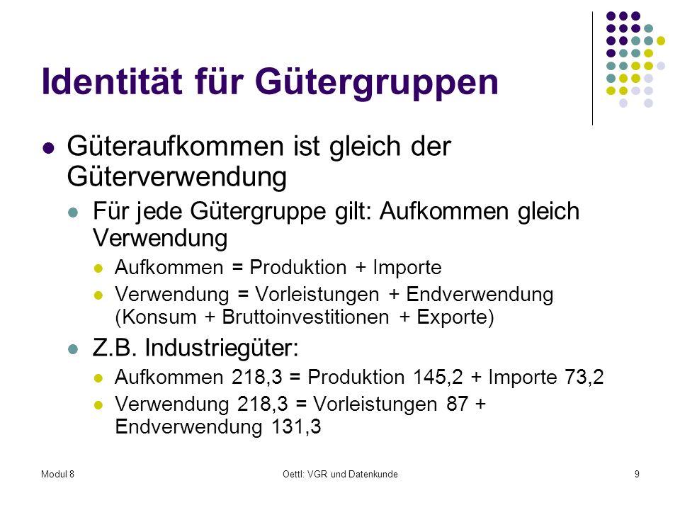 Identität für Gütergruppen