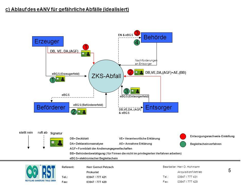 c) Ablauf des eANV für gefährliche Abfälle (idealisiert)