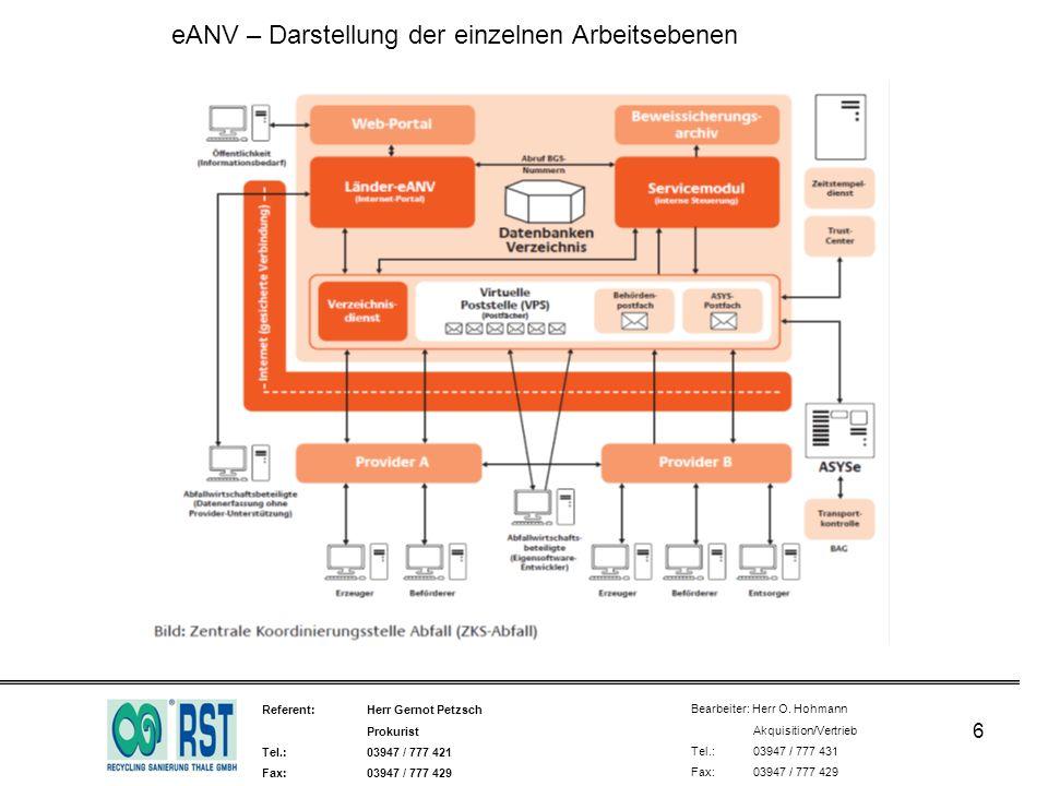 eANV – Darstellung der einzelnen Arbeitsebenen