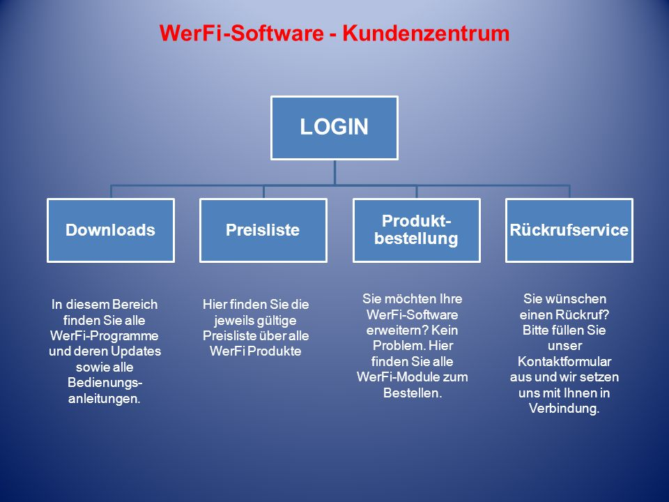 WerFi-Software - Kundenzentrum