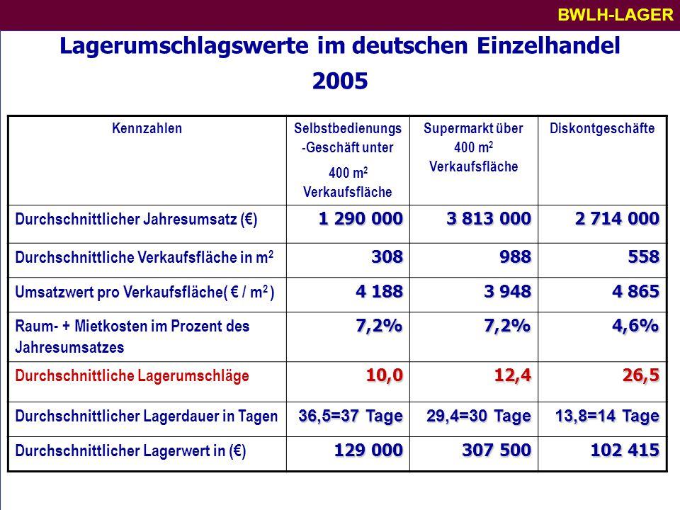 Lagerumschlagswerte im deutschen Einzelhandel 2005