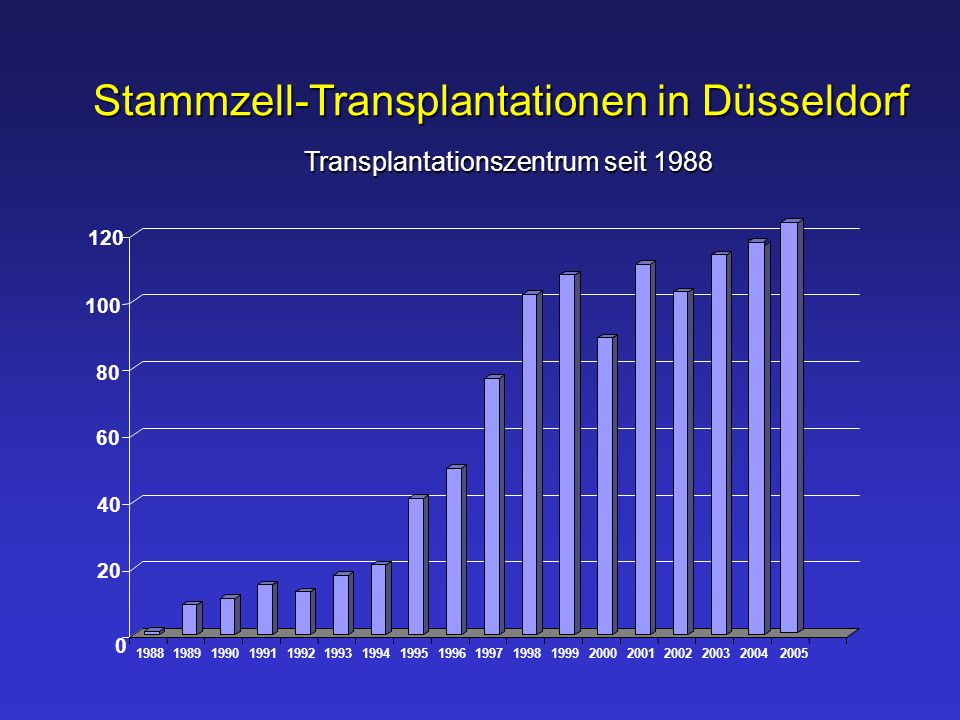 Stammzell-Transplantationen in Düsseldorf