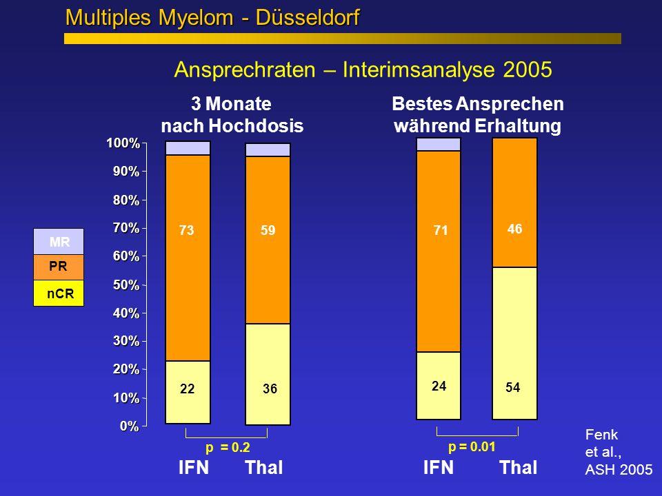 Ansprechraten – Interimsanalyse 2005