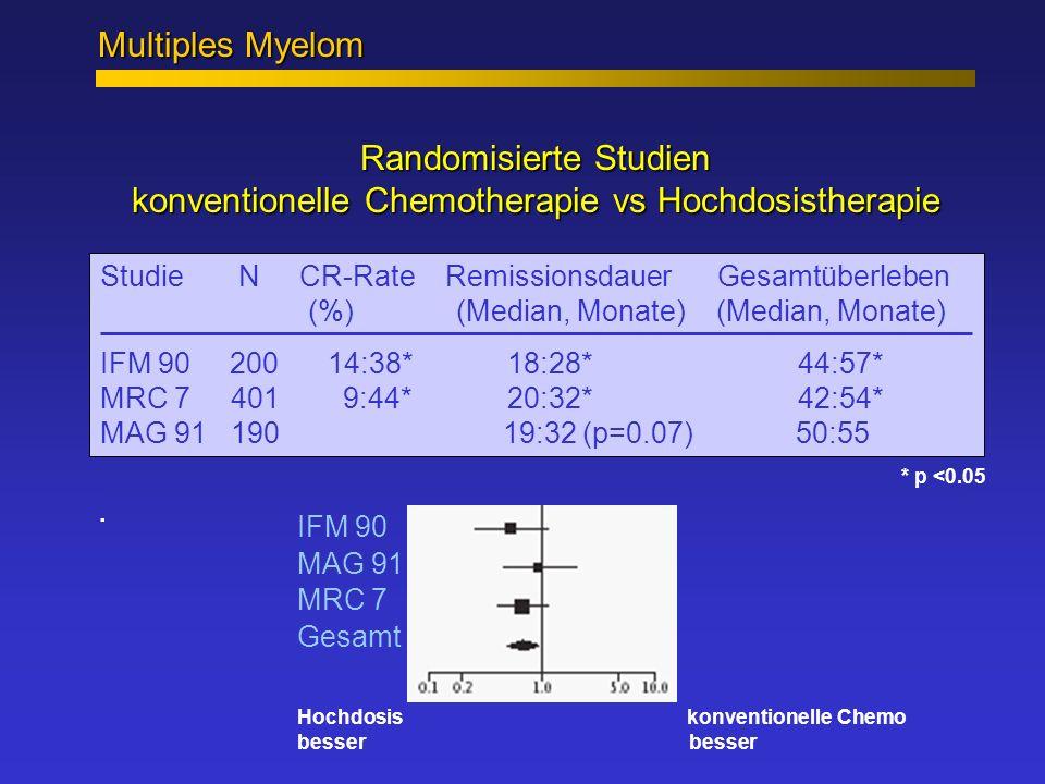 Multiples Myelom Randomisierte Studien konventionelle Chemotherapie vs Hochdosistherapie.