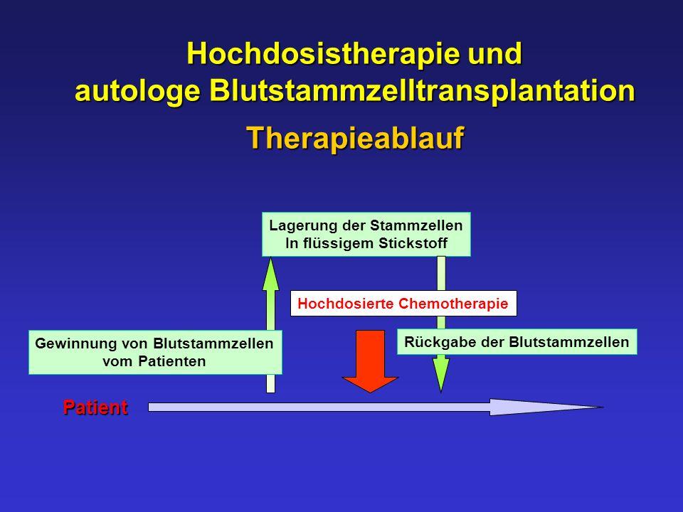 Hochdosistherapie und autologe Blutstammzelltransplantation
