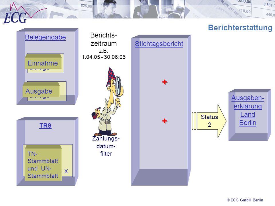 + + Berichterstattung Berichts-zeitraum z.B. 1.04.05 - 30.06.05