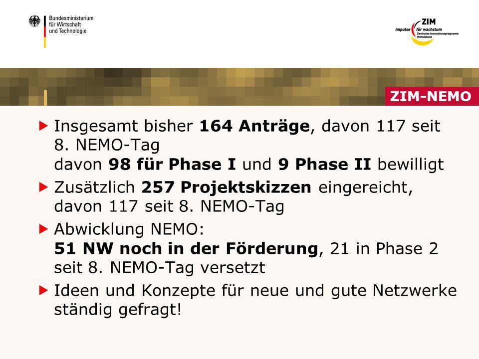 Zusätzlich 257 Projektskizzen eingereicht, davon 117 seit 8. NEMO-Tag