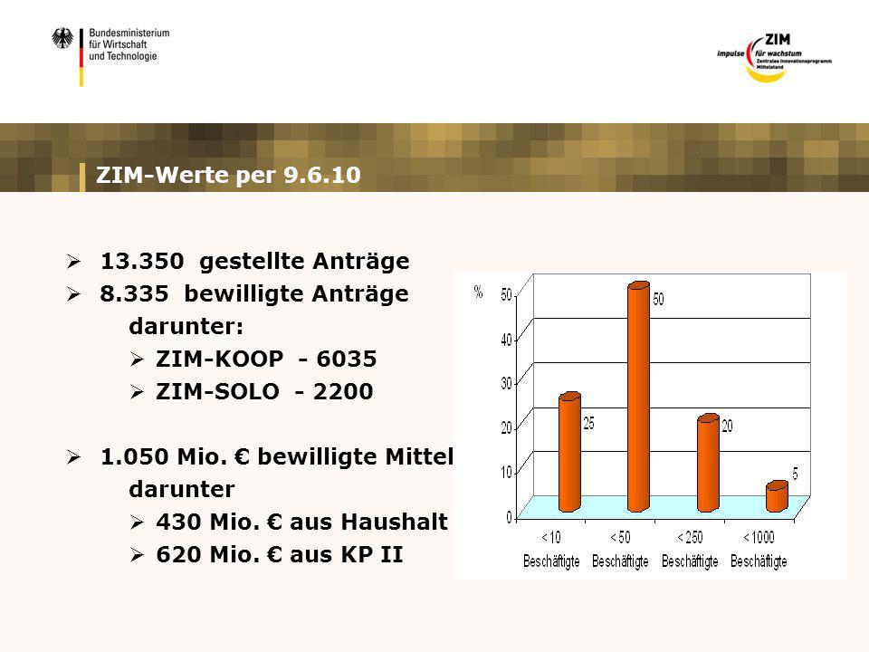 ZIM-Werte per 9.6.10 13.350 gestellte Anträge. 8.335 bewilligte Anträge. darunter: ZIM-KOOP - 6035.