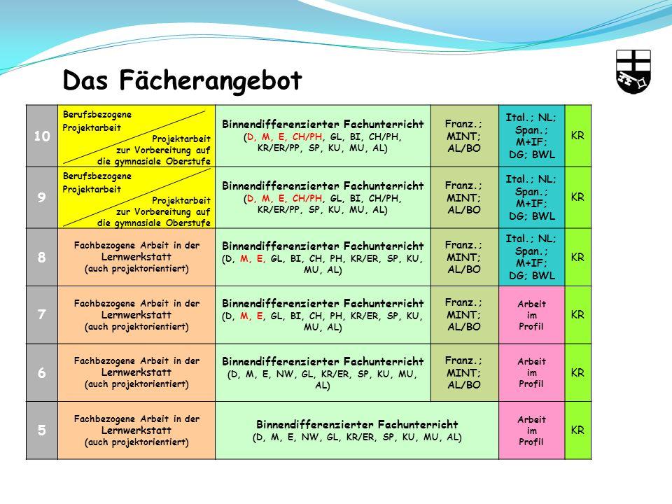 Das Fächerangebot 10 9 8 7 6 5 Binnendifferenzierter Fachunterricht KR