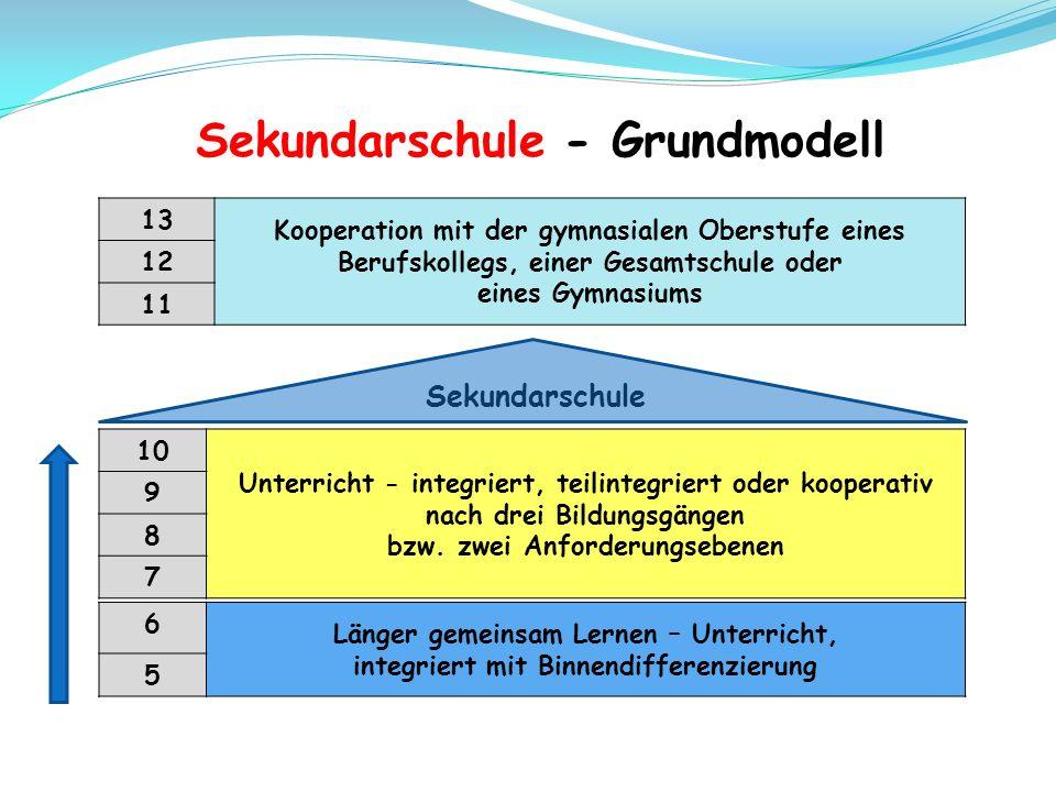Sekundarschule - Grundmodell