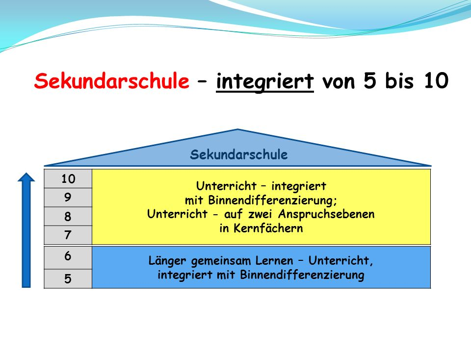Sekundarschule – integriert von 5 bis 10